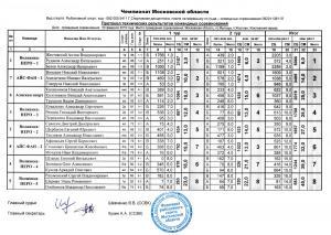 190223 Мормышка ЧемМО Протоколы-Ком.jpg